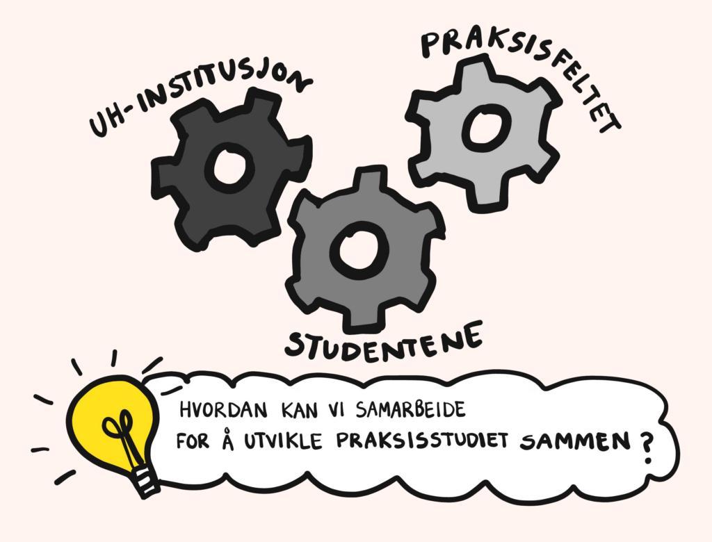 Illustrasjon av tannhjul som representerer studenter, praksissted og utdanningsinstutisjon
